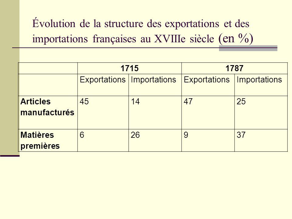 Évolution de la structure des exportations et des importations françaises au XVIIIe siècle (en %) 17151787 ExportationsImportationsExportationsImporta
