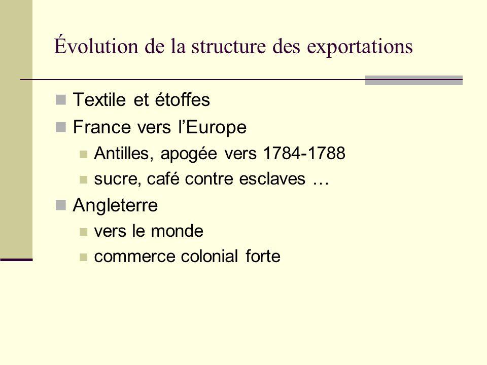 Évolution de la structure des exportations Textile et étoffes France vers lEurope Antilles, apogée vers 1784-1788 sucre, café contre esclaves … Anglet