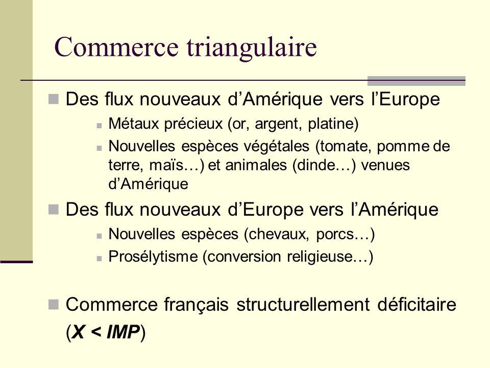 Des flux nouveaux dAmérique vers lEurope Métaux précieux (or, argent, platine) Nouvelles espèces végétales (tomate, pomme de terre, maïs…) et animales