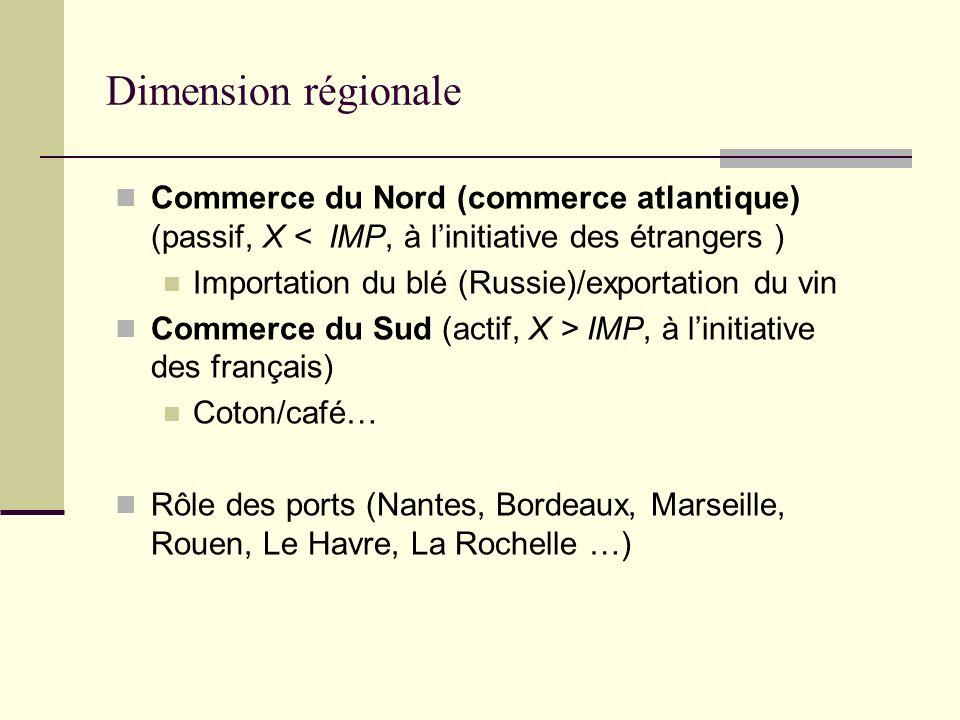 Dimension régionale Commerce du Nord (commerce atlantique) (passif, X < IMP, à linitiative des étrangers ) Importation du blé (Russie)/exportation du