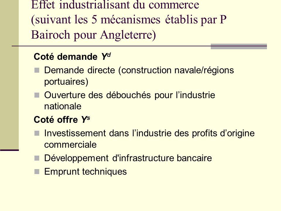 Effet industrialisant du commerce (suivant les 5 mécanismes établis par P Bairoch pour Angleterre) Coté demande Y d Demande directe (construction nava