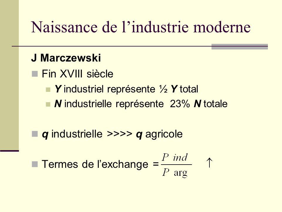 Naissance de lindustrie moderne J Marczewski Fin XVIII siècle Y industriel représente ½ Y total N industrielle représente 23% N totale q industrielle