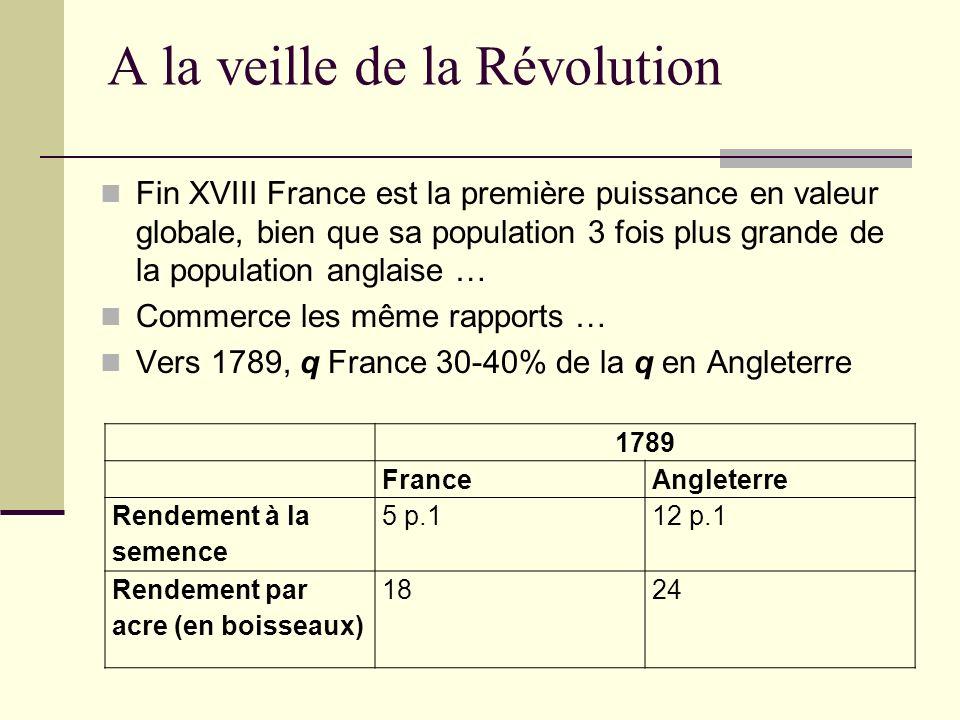 A la veille de la Révolution Fin XVIII France est la première puissance en valeur globale, bien que sa population 3 fois plus grande de la population