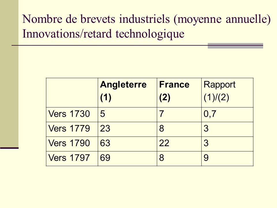 Nombre de brevets industriels (moyenne annuelle) Innovations/retard technologique Angleterre (1) France (2) Rapport (1)/(2) Vers 1730570,7 Vers 177923