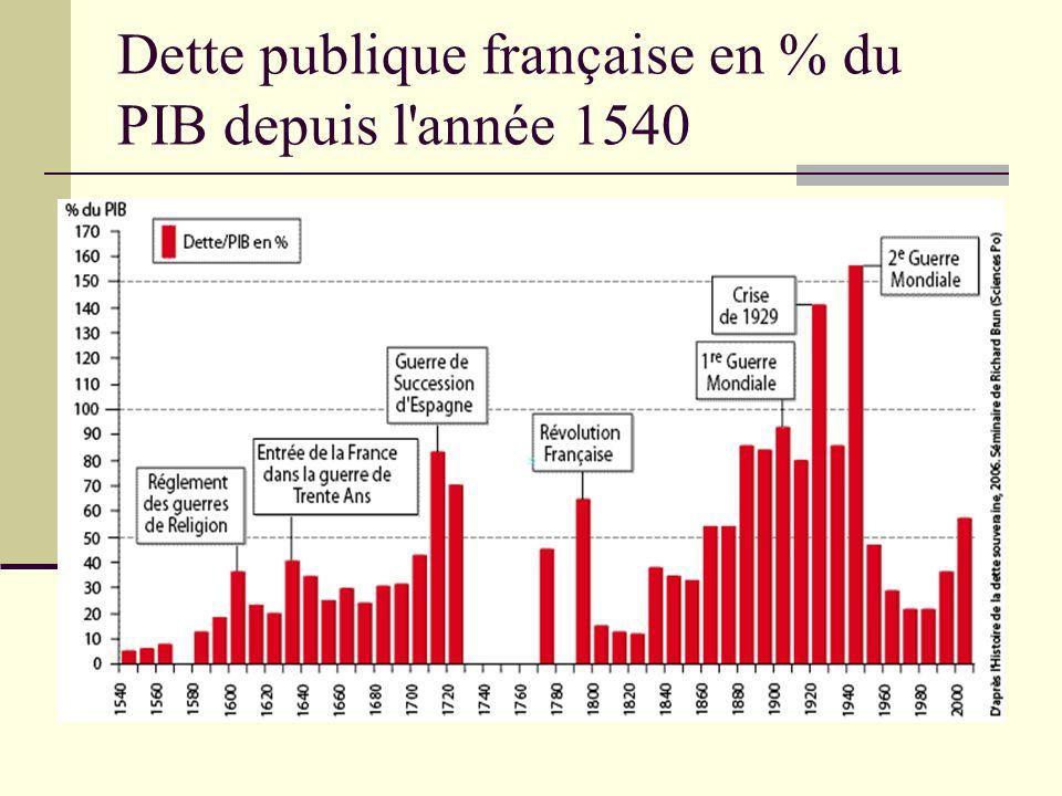 Dette publique française en % du PIB depuis l'année 1540