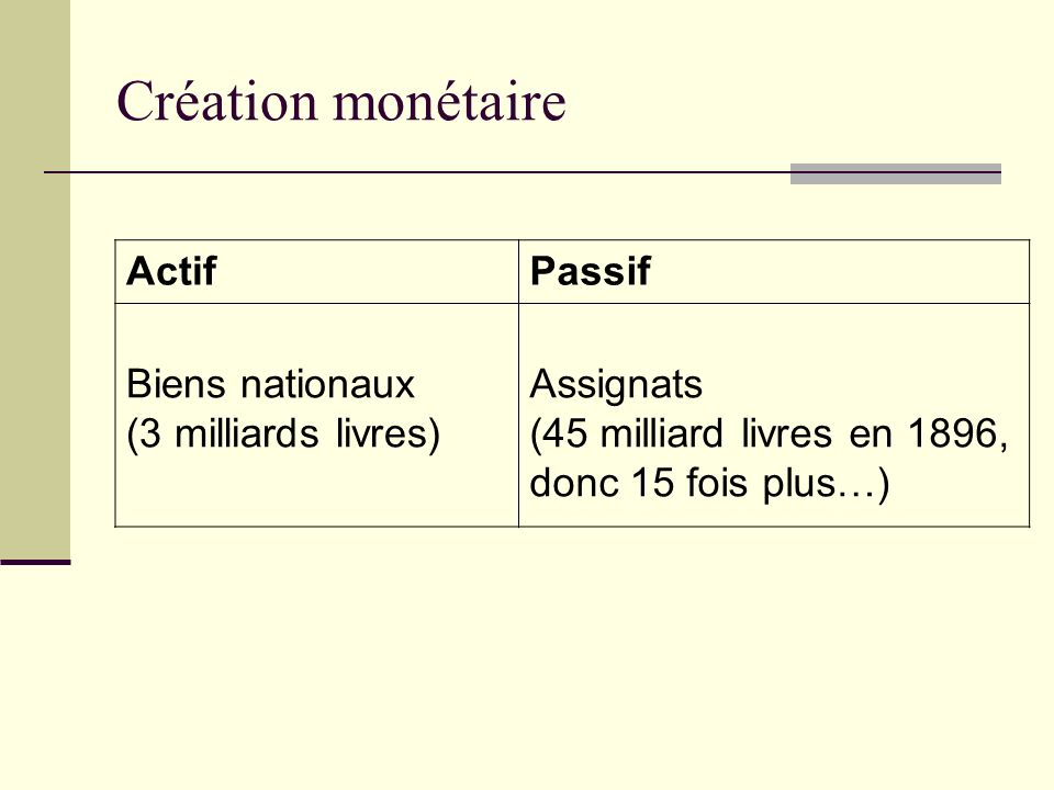 Création monétaire ActifPassif Biens nationaux (3 milliards livres) Assignats (45 milliard livres en 1896, donc 15 fois plus…)