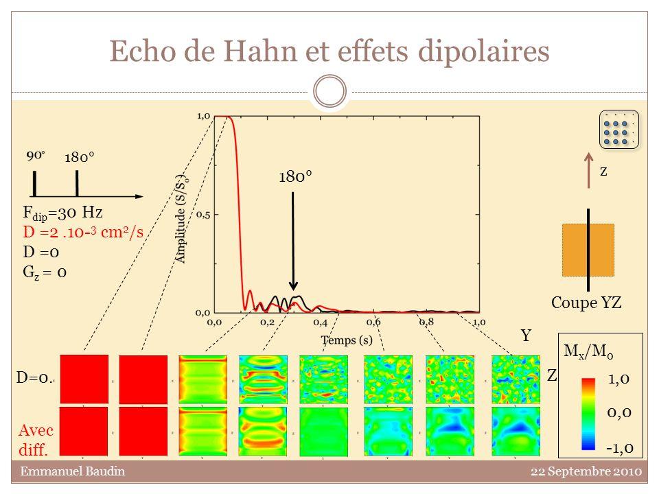 Echo de Hahn et effets dipolaires 0,0 1,0 -1,0 M x /M 0 Y Z 180° F dip =30 Hz D =2.10- 3 cm 2 /s D =0 G z = 0 Avec diff. D=0. z Coupe YZ 180° Emmanuel