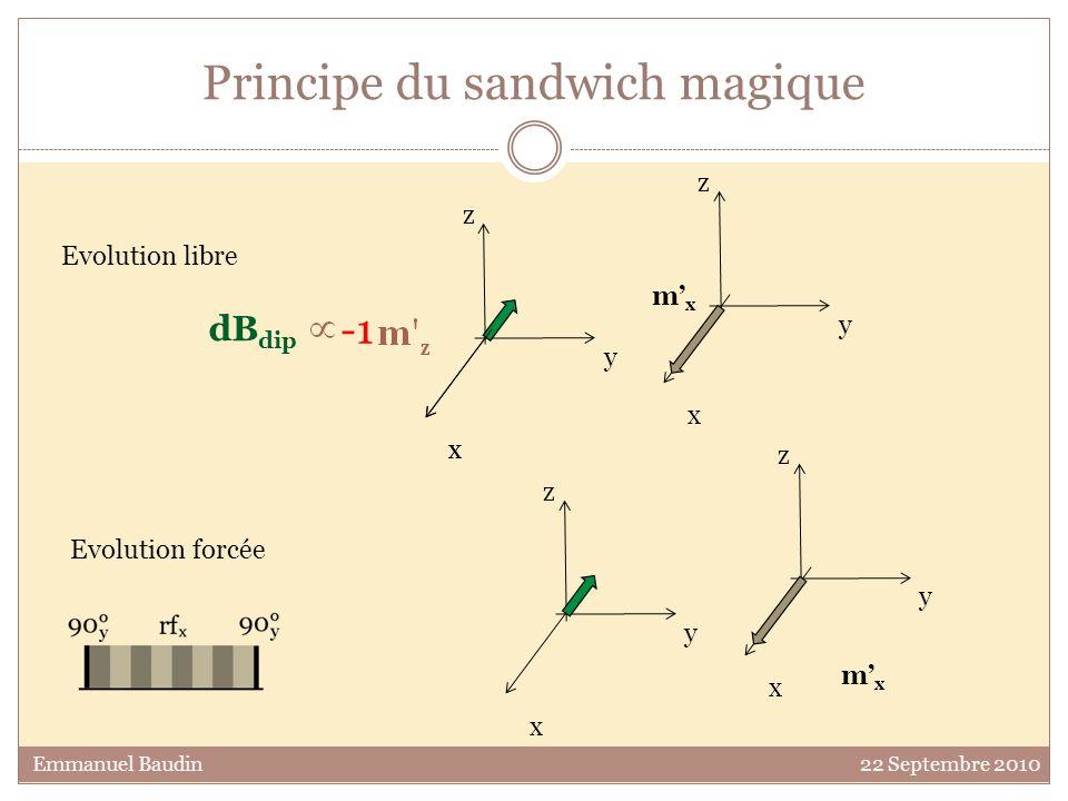 Principe du sandwich magique y z x mxmx y z x Emmanuel Baudin 22 Septembre 2010 y z x mxmx y z x dB dip Evolution libre Evolution forcée x