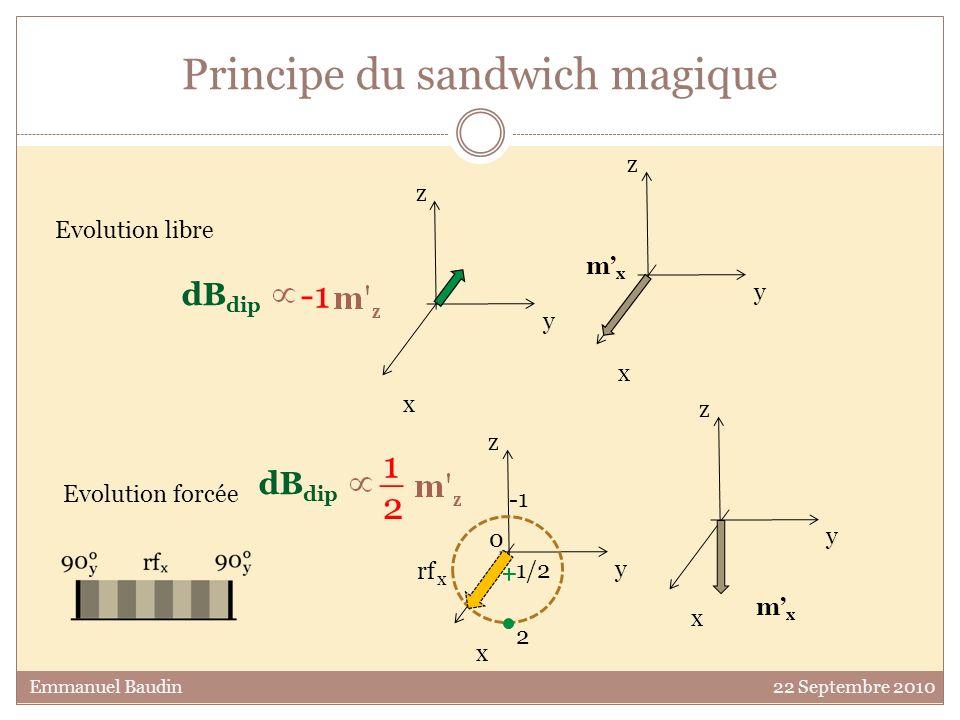 Principe du sandwich magique y z x mxmx y z x Emmanuel Baudin 22 Septembre 2010 y z x mxmx y z x 2 1/2 Evolution libre Evolution forcée dB dip dB dip