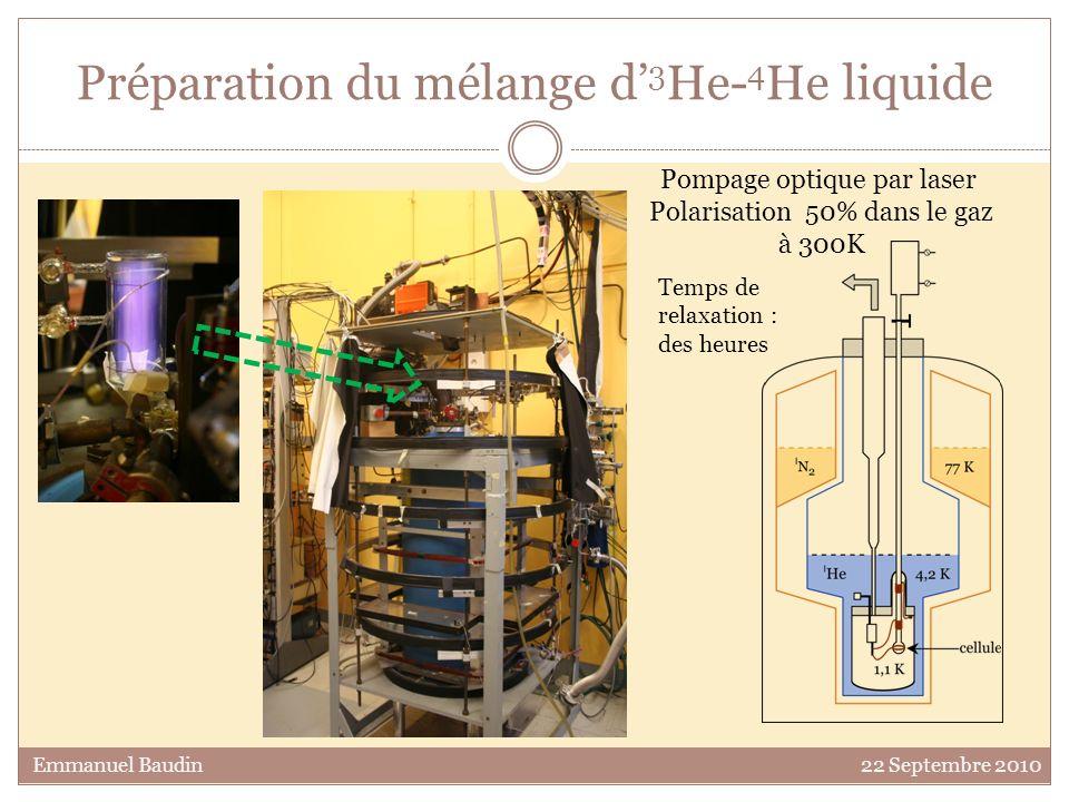 Préparation du mélange d 3 He- 4 He liquide Pompage optique par laser Polarisation 50% dans le gaz à 300K Temps de relaxation : des heures Emmanuel Ba