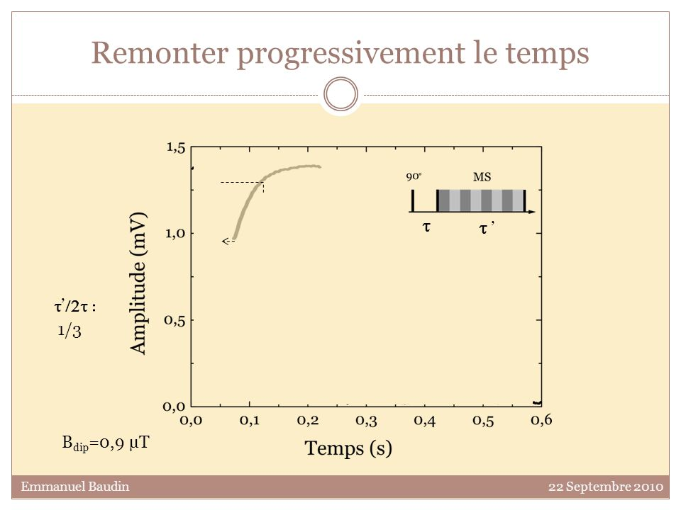 Remonter progressivement le temps B dip =0,9 µT 1/3 Emmanuel Baudin 22 Septembre 2010