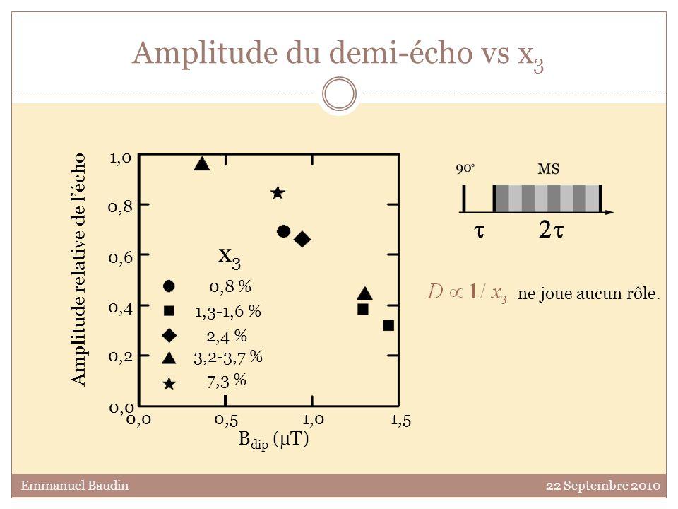 Amplitude du demi-écho vs x 3 x3x3 0,8 % 1,3-1,6 % 2,4 % 3,2-3,7 % 7,3 % B dip (µT) 0,0 0,5 1,0 1,5 0,0 1,0 0,2 0,4 0,6 0,8 Amplitude relative de léch