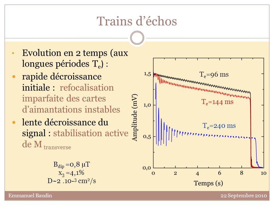Trains déchos Evolution en 2 temps (aux longues périodes T e ) : rapide décroissance initiale : refocalisation imparfaite des cartes daimantations ins