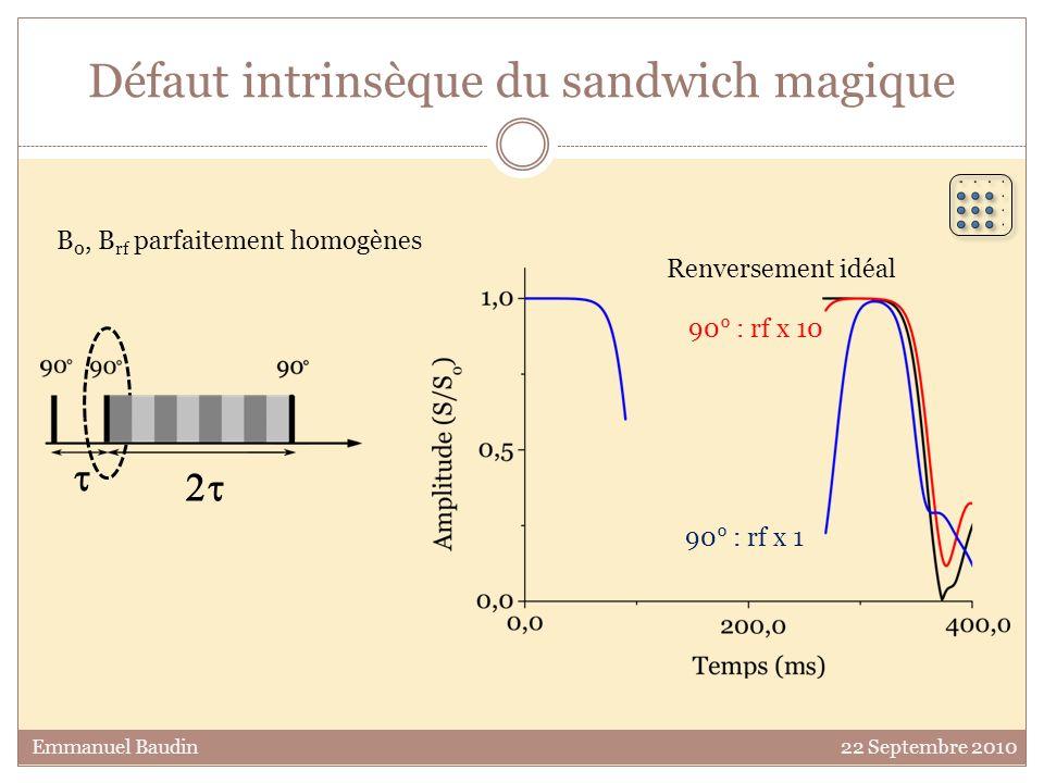 Défaut intrinsèque du sandwich magique 90° : rf x 1 90° : rf x 10 Emmanuel Baudin 22 Septembre 2010 B 0, B rf parfaitement homogènes Renversement idéa