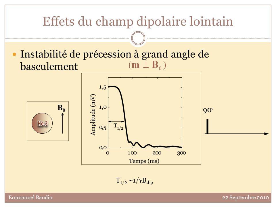 Trains déchos Evolution en 2 temps (aux longues périodes T e ) : rapide décroissance initiale : refocalisation imparfaite des cartes daimantations instables lente décroissance du signal : stabilisation active de M transverse T e =96 ms T e =144 ms T e =240 ms B dip =0,8 µT x 3 =4,1% D~2.10- 3 cm 2 /s Emmanuel Baudin 22 Septembre 2010