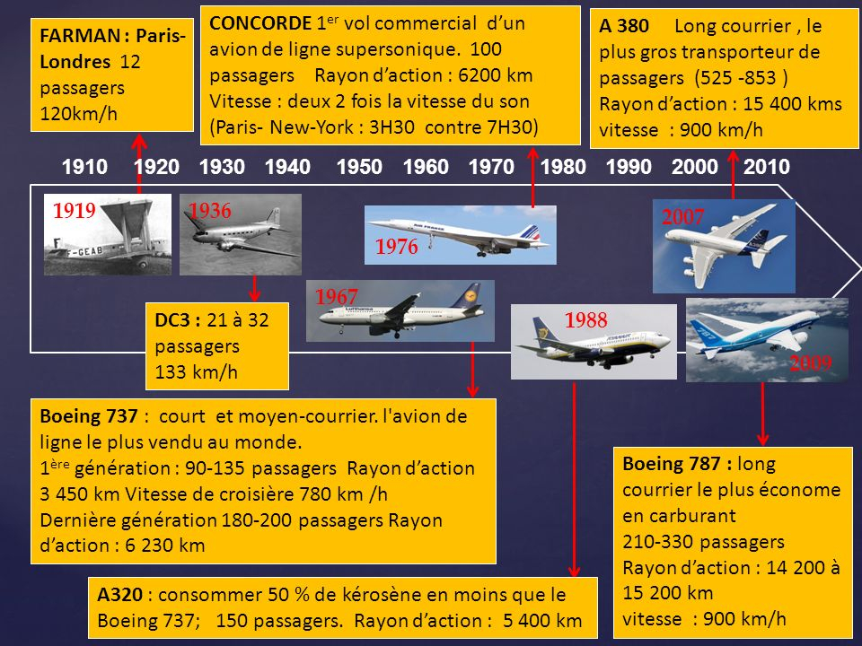1910 1920 1930 1940 1950 1960 1970 1980 1990 2000 2010 A 380 Long courrier, le plus gros transporteur de passagers (525 -853 ) Rayon daction : 15 400