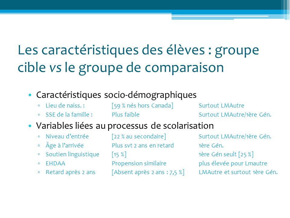 Les caractéristiques des élèves : groupe cible vs le groupe de comparaison Caractéristiques socio-démographiques Lieu de naiss. :[59 % nés hors Canada