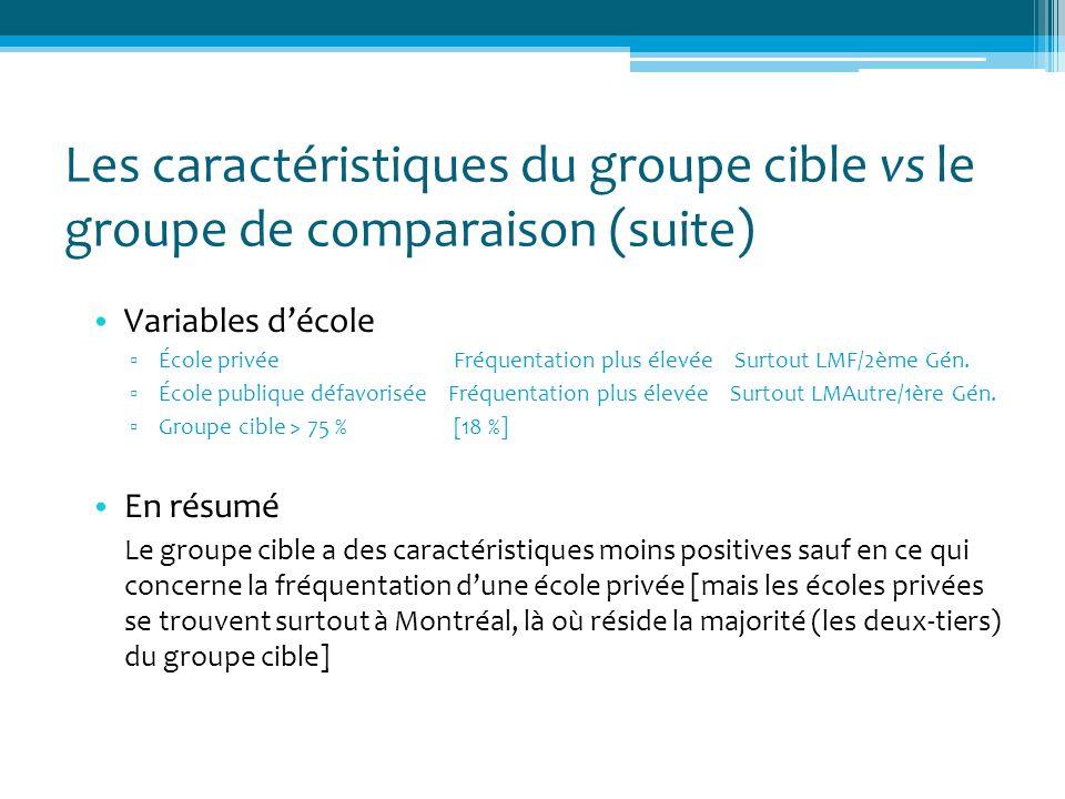 Les caractéristiques du groupe cible vs le groupe de comparaison (suite) Variables décole École privée Fréquentation plus élevée Surtout LMF/2ème Gén.