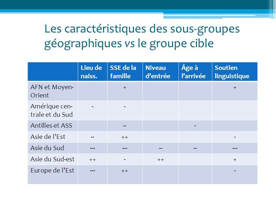 Les caractéristiques des sous-groupes géographiques vs le groupe cible Lieu de naiss. SSE de la famille Niveau dentrée Âge à larrivée Soutien linguist