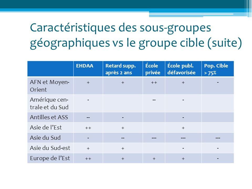 Caractéristiques des sous-groupes géographiques vs le groupe cible (suite) EHDAARetard supp. après 2 ans École privée École publ. défavorisée Pop. Cib