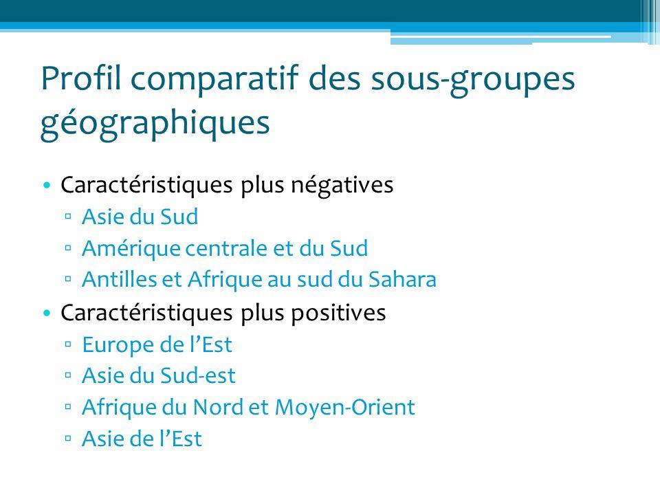 Profil comparatif des sous-groupes géographiques Caractéristiques plus négatives Asie du Sud Amérique centrale et du Sud Antilles et Afrique au sud du