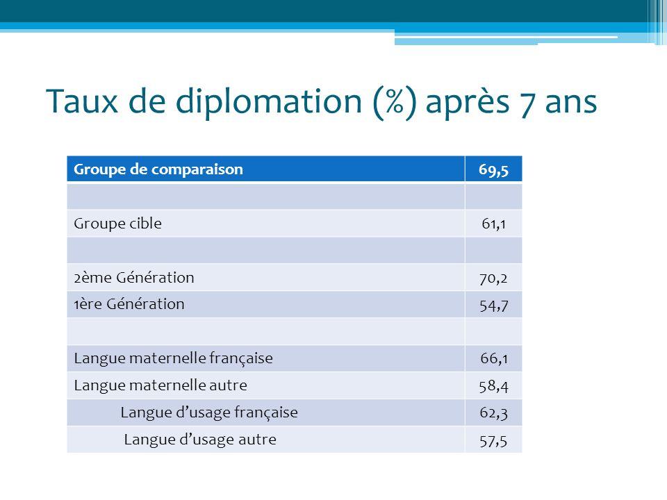 Taux de diplomation (%) après 7 ans Groupe de comparaison69,5 Groupe cible61,1 2ème Génération70,2 1ère Génération54,7 Langue maternelle française66,1