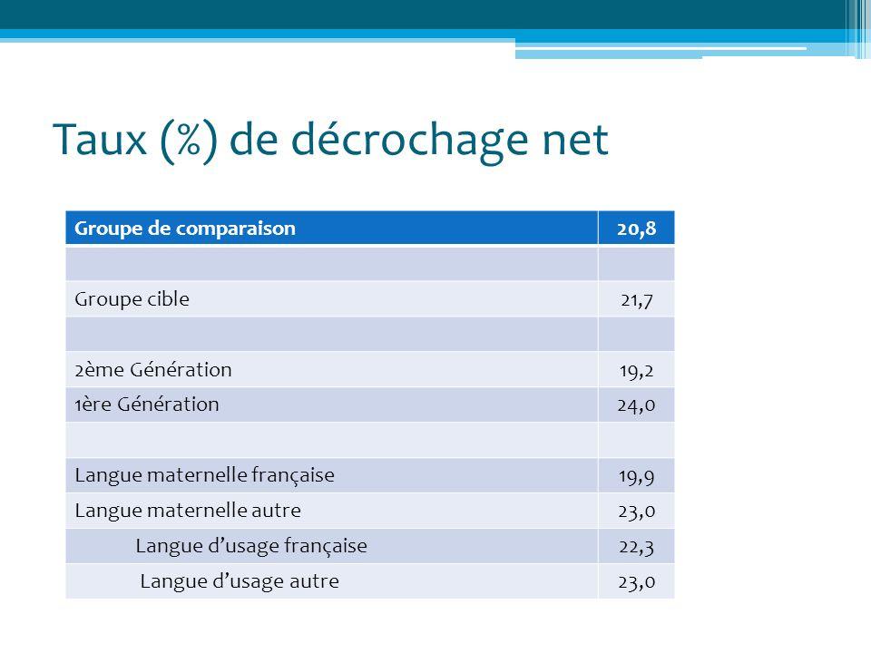 Taux (%) de décrochage net Groupe de comparaison20,8 Groupe cible21,7 2ème Génération19,2 1ère Génération24,0 Langue maternelle française19,9 Langue m
