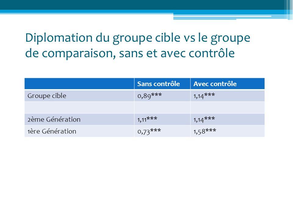 Diplomation du groupe cible vs le groupe de comparaison, sans et avec contrôle Sans contrôleAvec contrôle Groupe cible0,89***1,14*** 2ème Génération1,