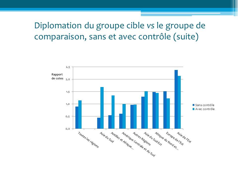 Diplomation du groupe cible vs le groupe de comparaison, sans et avec contrôle (suite)