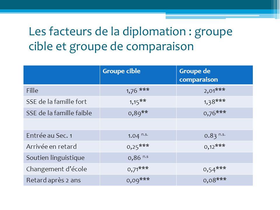 Les facteurs de la diplomation : groupe cible et groupe de comparaison Groupe cibleGroupe de comparaison Fille1,76 ***2,01*** SSE de la famille fort1,