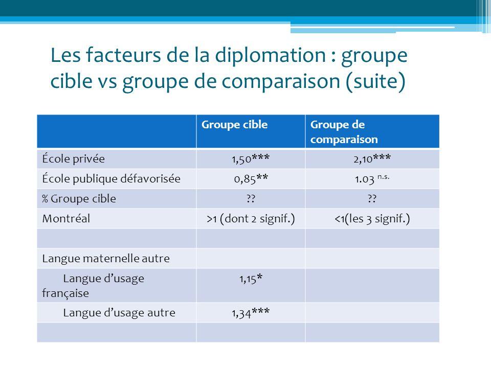 Les facteurs de la diplomation : groupe cible vs groupe de comparaison (suite) Groupe cibleGroupe de comparaison École privée1,50***2,10*** École publ