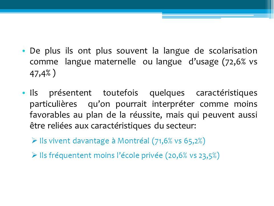 De plus ils ont plus souvent la langue de scolarisation comme langue maternelle ou langue dusage (72,6% vs 47,4% ) Ils présentent toutefois quelques c