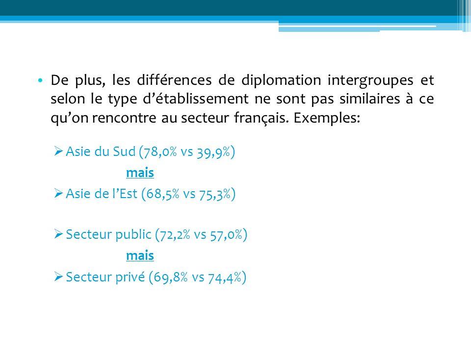 De plus, les différences de diplomation intergroupes et selon le type détablissement ne sont pas similaires à ce quon rencontre au secteur français. E