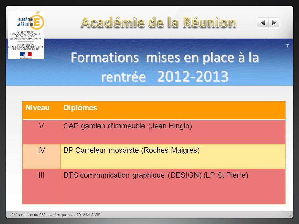 Formations mises en place à la rentrée 2012-2013 7 Présentation du CFA académique avril 2012 SAIA GIP NiveauDiplômes VCAP gardien dimmeuble (Jean Hing
