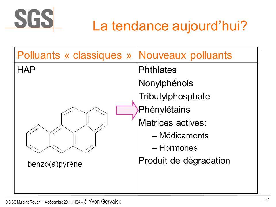 © SGS Multilab Rouen, 14 décembre 2011 INSA - © Yvon Gervaise 31 La tendance aujourdhui? Polluants « classiques »Nouveaux polluants HAP Solvants chlor