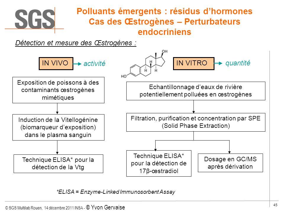 © SGS Multilab Rouen, 14 décembre 2011 INSA - © Yvon Gervaise 45 Polluants émergents : résidus dhormones Cas des Œstrogènes – Perturbateurs endocrinie