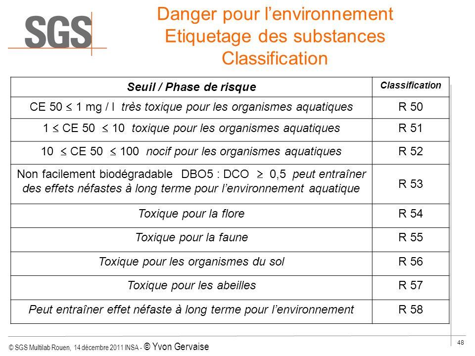 © SGS Multilab Rouen, 14 décembre 2011 INSA - © Yvon Gervaise 48 Seuil / Phase de risque Classification CE 50 1 mg / l très toxique pour les organisme