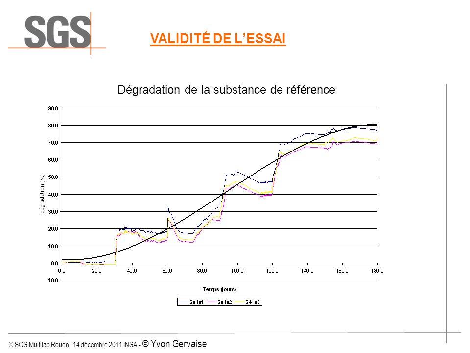 © SGS Multilab Rouen, 14 décembre 2011 INSA - © Yvon Gervaise VALIDITÉ DE LESSAI Dégradation de la substance de référence