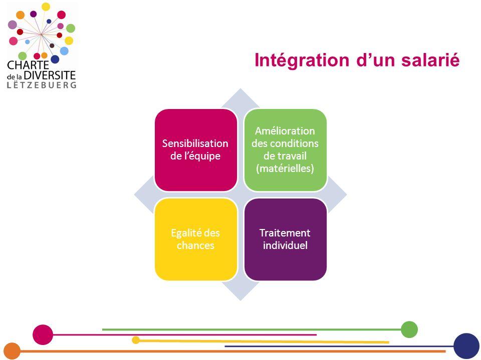Sensibilisation de léquipe Amélioration des conditions de travail (matérielles) Egalité des chances Traitement individuel Intégration dun salarié