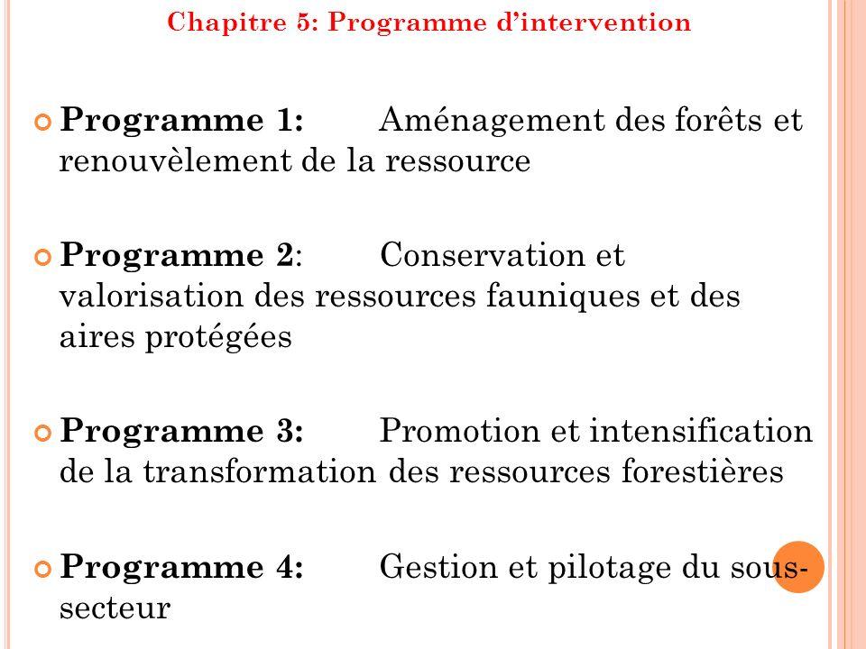 Chapitre 5: Programme dintervention Programme 1: Aménagement des forêts et renouvèlement de la ressource Programme 2 : Conservation et valorisation de
