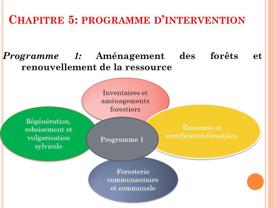 C HAPITRE 5: PROGRAMME D INTERVENTION Programme 1: Aménagement des forêts et renouvellement de la ressource Inventaires et aménagements forestiers Éco
