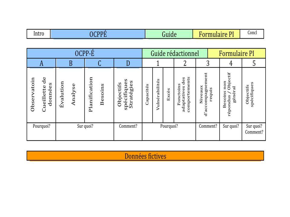 Lintention de la présentation Décrire des supports à la planification et à lorganisation de lintervention (PI)
