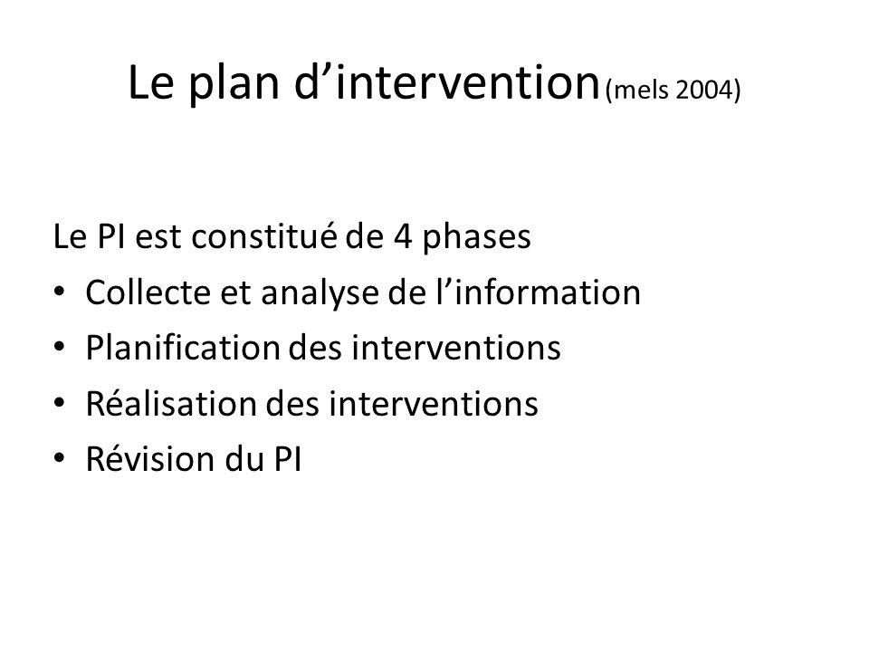 Le plan dintervention (mels 2004) Le PI est constitué de 4 phases Collecte et analyse de linformation Planification des interventions Réalisation des interventions Révision du PI