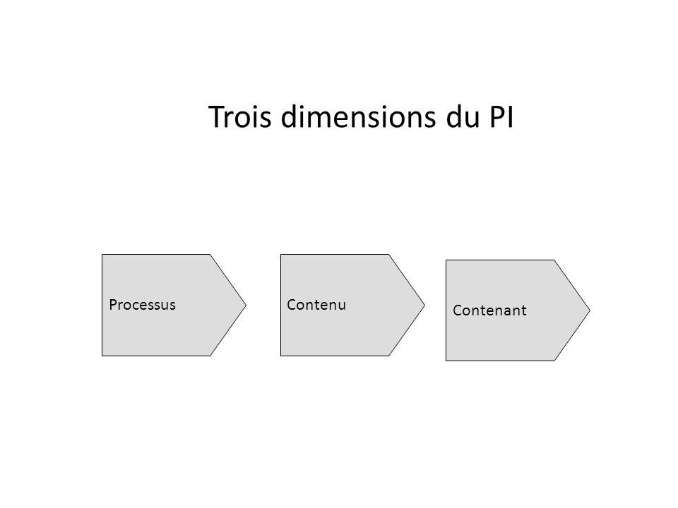Trois dimensions du PI ProcessusContenu Contenant