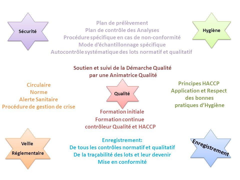 Qualité Hygiène Sécurité Circulaire Norme Alerte Sanitaire Procédure de gestion de crise Plan de prélèvement Plan de contrôle des Analyses Procédure s