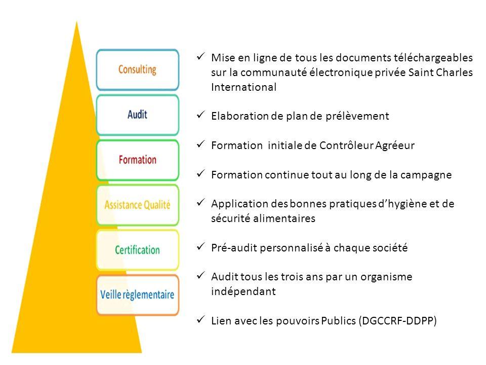 Mise en ligne de tous les documents téléchargeables sur la communauté électronique privée Saint Charles International Elaboration de plan de prélèveme