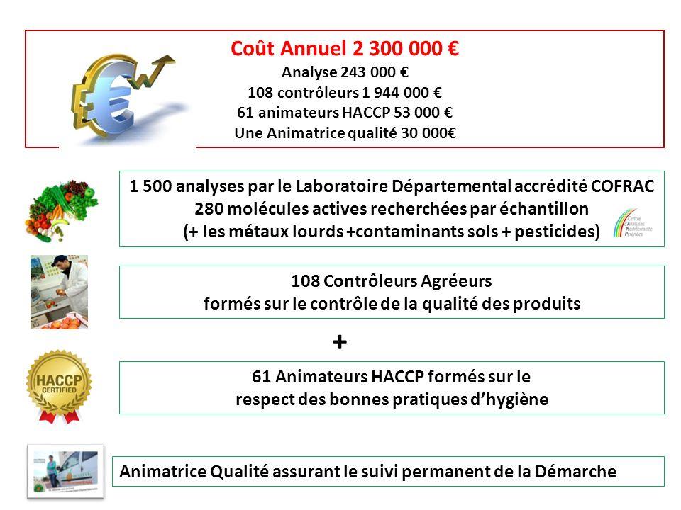 1 500 analyses par le Laboratoire Départemental accrédité COFRAC 280 molécules actives recherchées par échantillon (+ les métaux lourds +contaminants