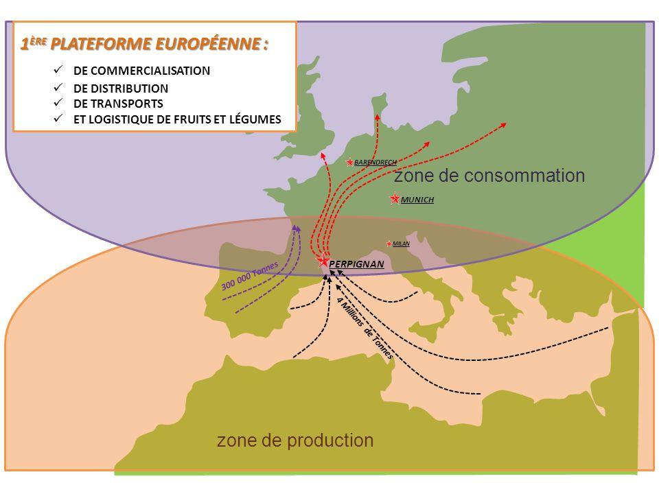 zone de production zone de consommation PERPIGNAN MILAN MUNICH BARENDRECH Au niveau européen 1 ÈRE PLATEFORME EUROPÉENNE : DE COMMERCIALISATION DE DIS