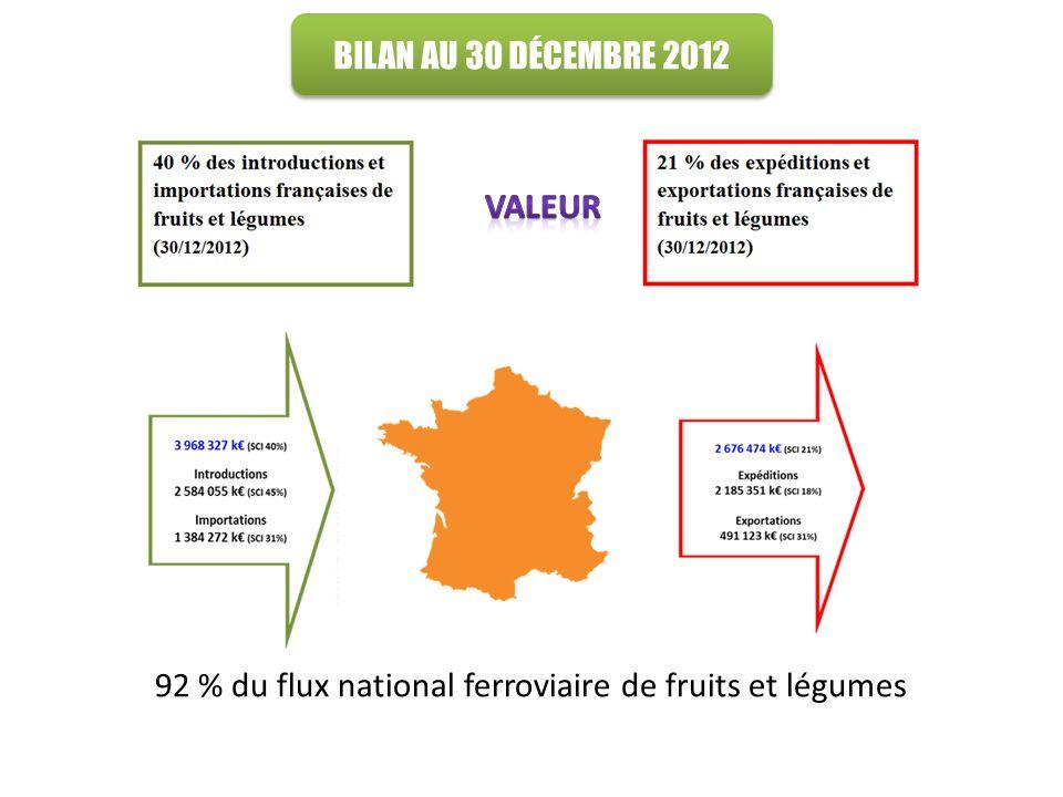 En France BILAN AU 30 DÉCEMBRE 2012 92 % du flux national ferroviaire de fruits et légumes