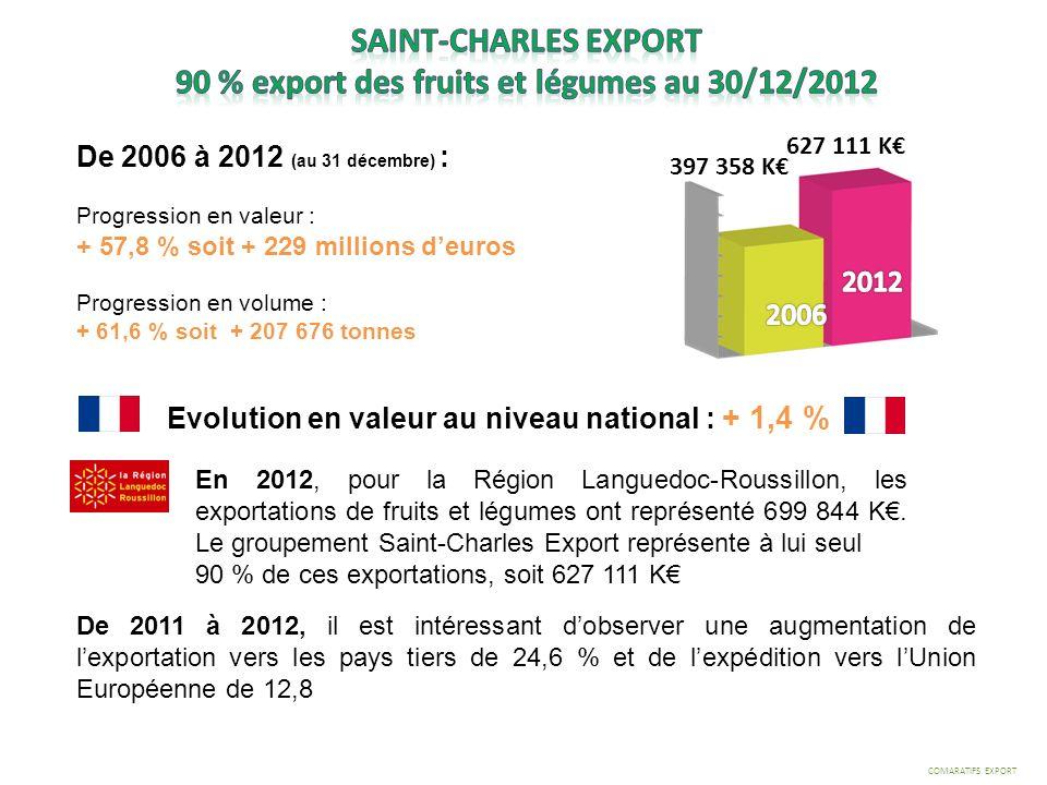 De 2006 à 2012 (au 31 décembre) : Progression en valeur : + 57,8 % soit + 229 millions deuros Progression en volume : + 61,6 % soit + 207 676 tonnes D